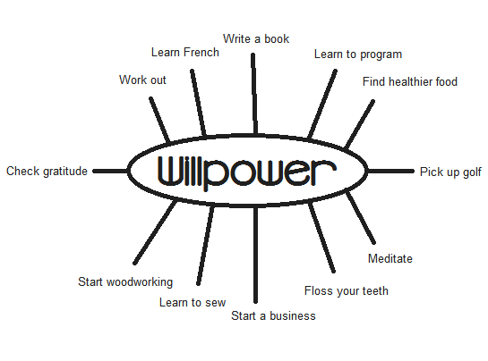 Willpower and Habits